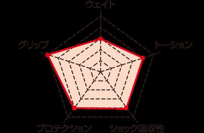 chart_URAGANO